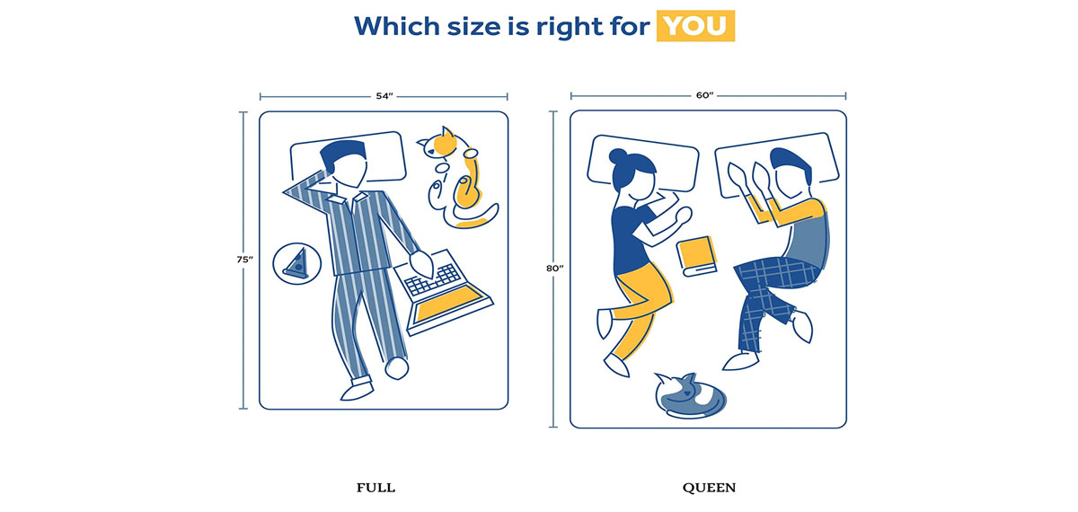 Comfort Scale Rating
