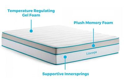 Linenspa Temperature Regulation