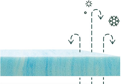 Zinus Mattress Temperature Regulation